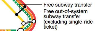 segnaletica per le stazioni di cambio della metro