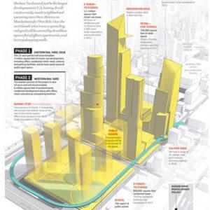 il progetto di Hudson Yards