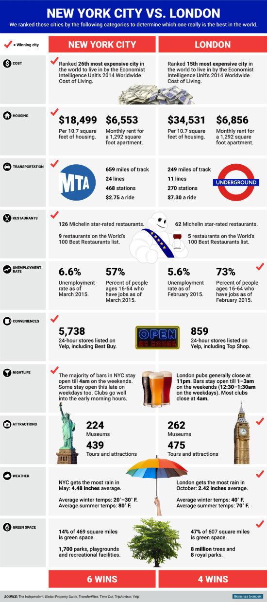 imfografica di confronto tra londra e new york