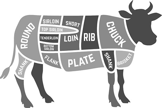 Nomi dei tagli di carne bovina in inglese